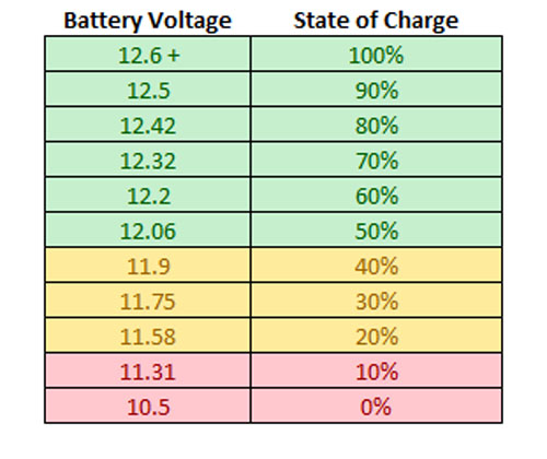 State of Charge Start