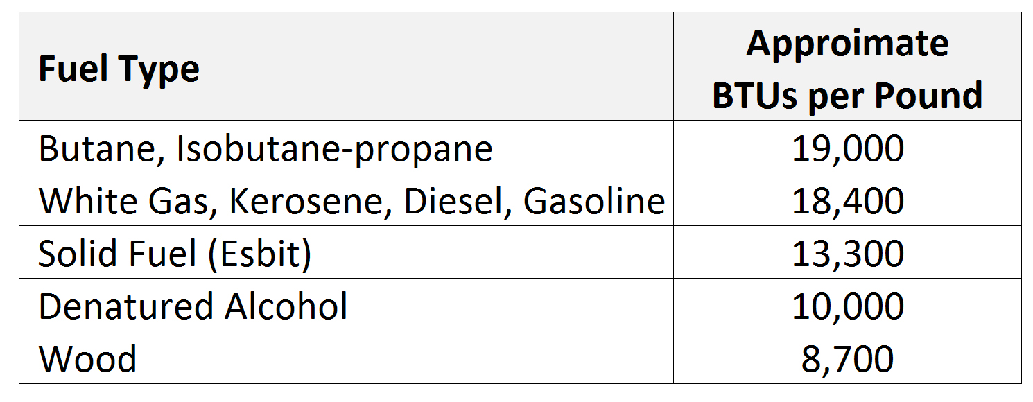BTUs of Fuel