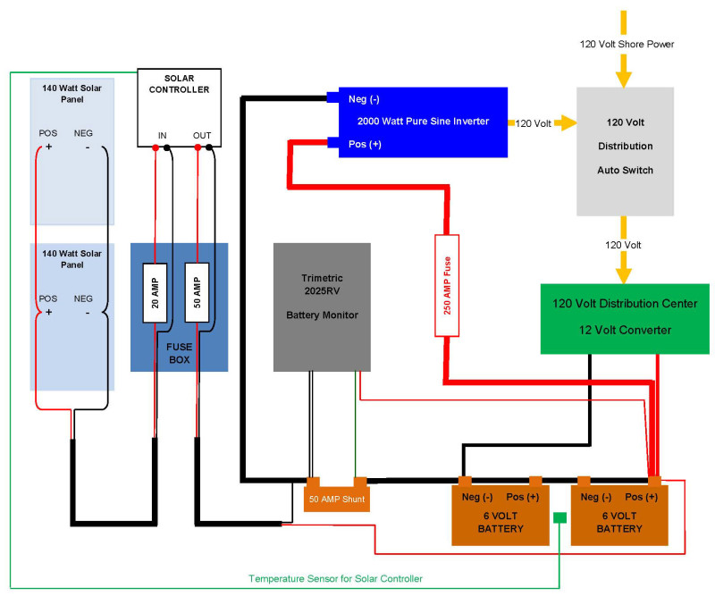 2013 10 11 Solar Flow Chart e1433024632965 inverter wiring rv inverter wiring diagram at fashall.co