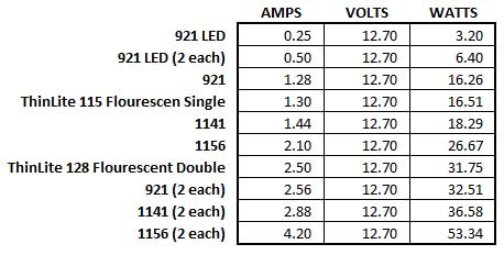 Light bulbs sorted by amperage or watts usage.