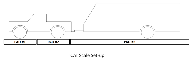 CAT Scale Set Up