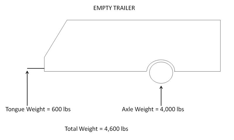 Empty Trailer