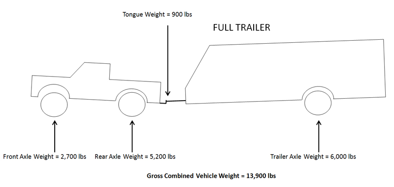 Full Trailer and Truck WC Hitch