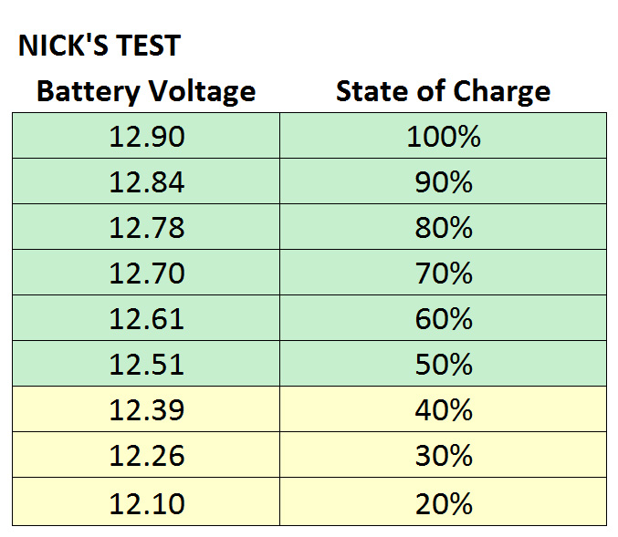 Nick's State of Charge Table