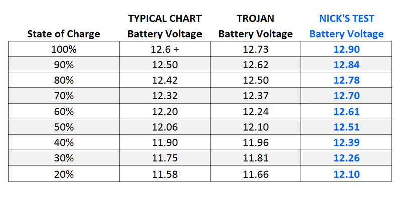 state of charge your camper rv be killing your battery bank state of charge chart combined battery monitors