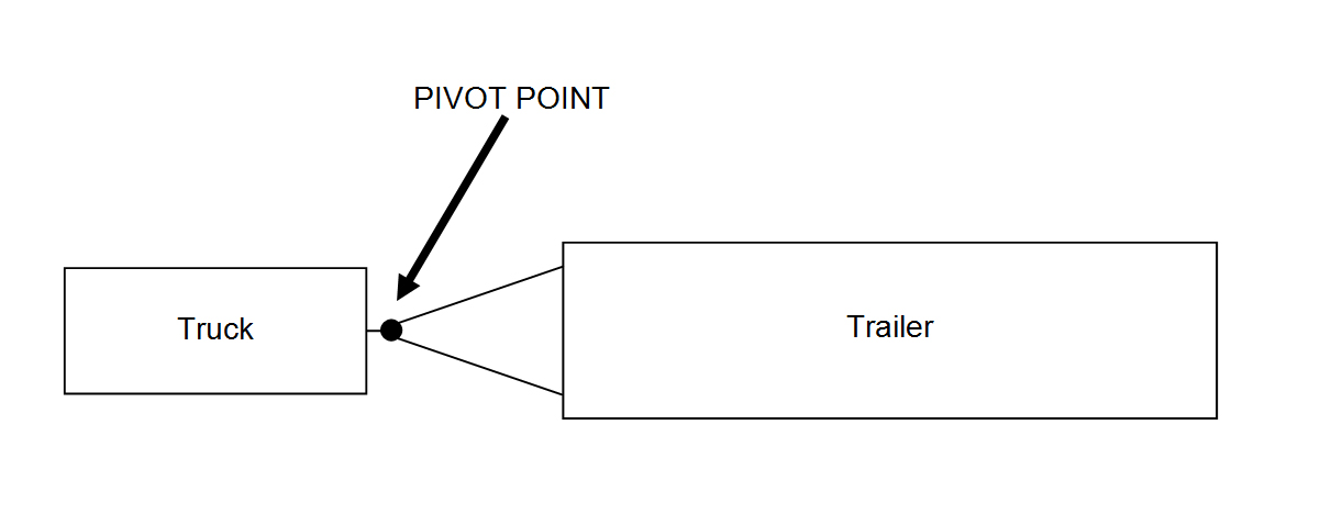 Sway pivot point