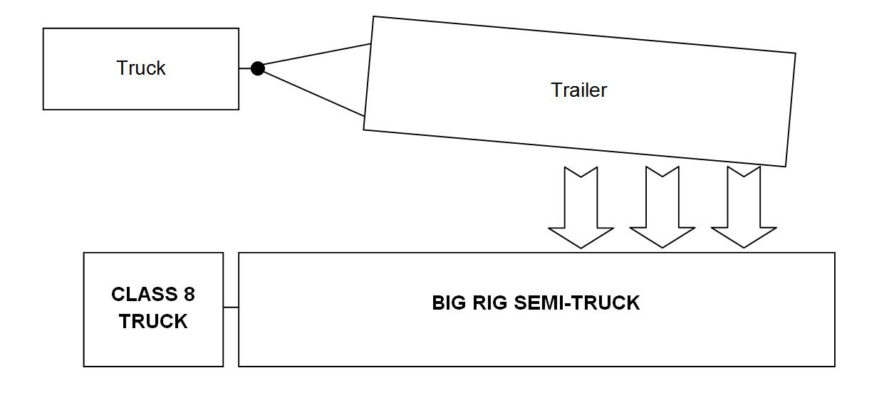 Sway semi-truck