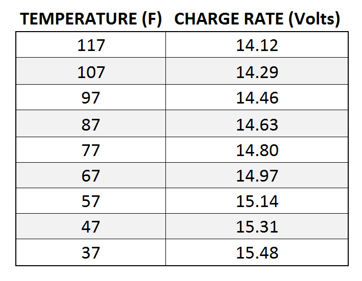 Temperature corrected charge rate