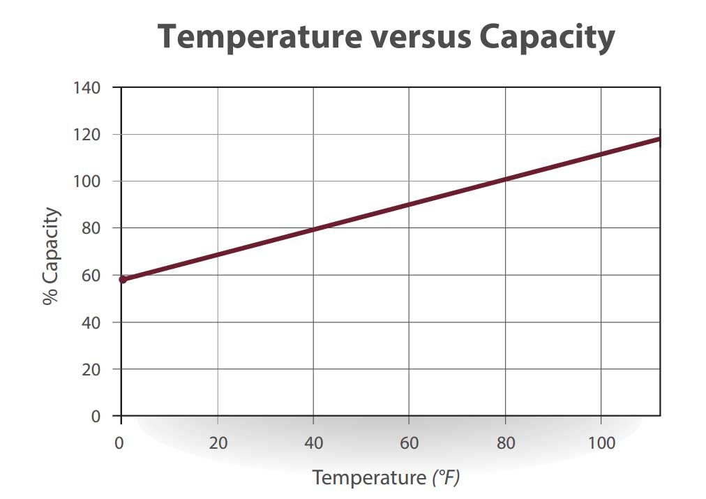 Trojan Battery Temperature Chart