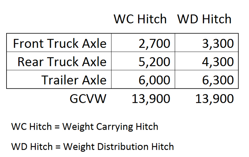Weight Comparison Table