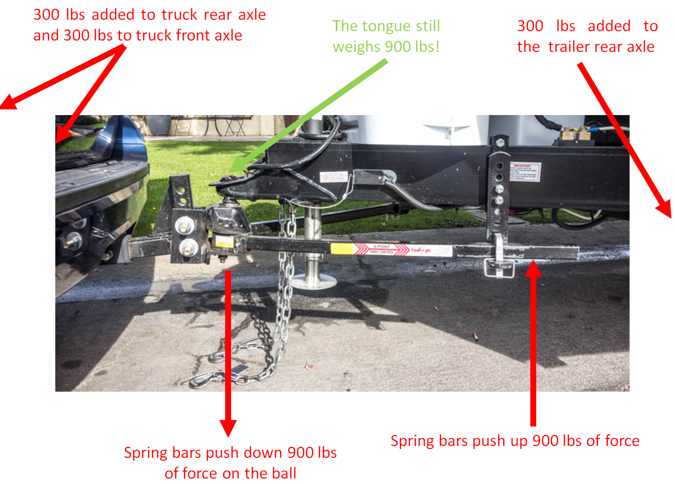 picture of weight distribution