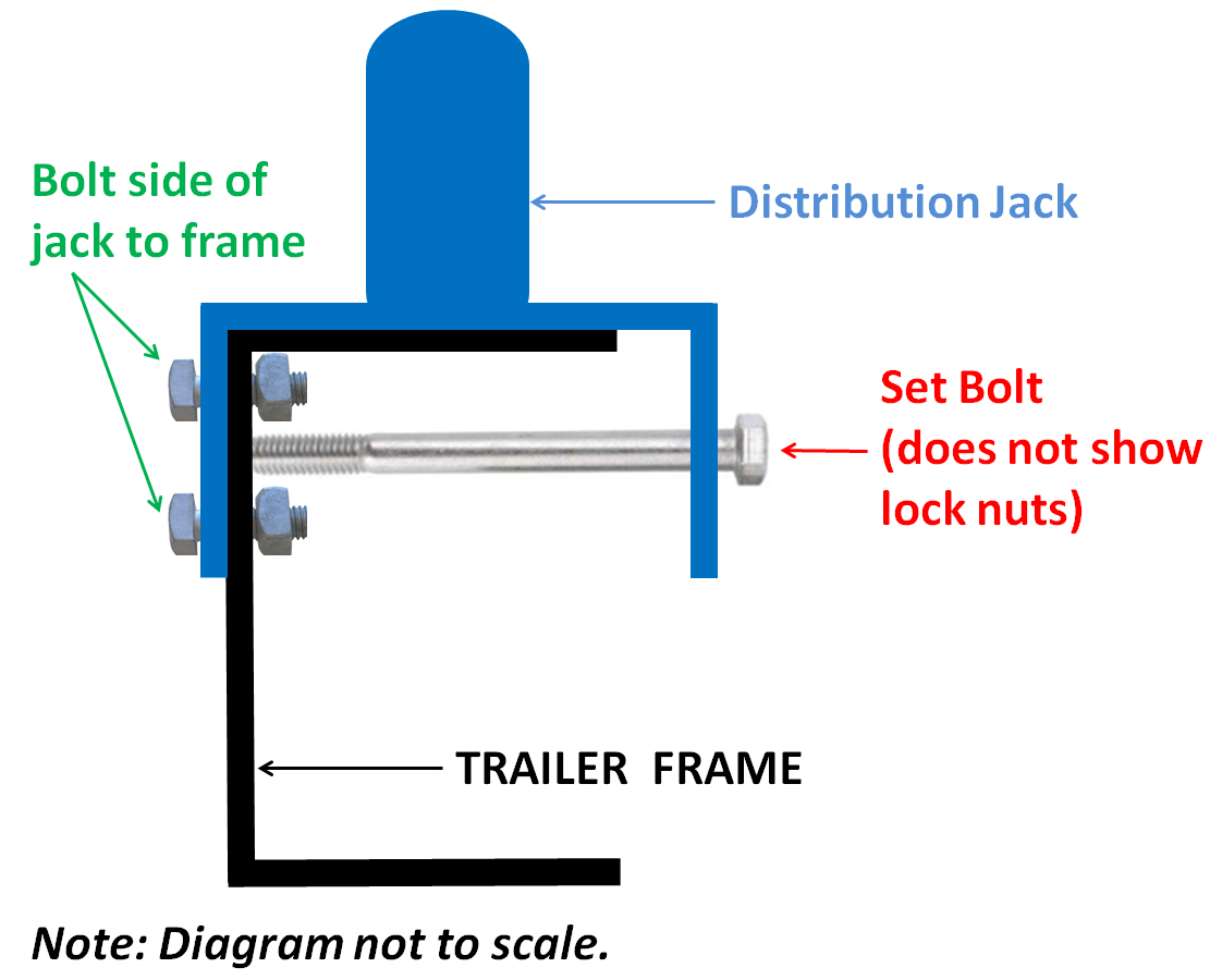 Bolt Distribution Jack to frame
