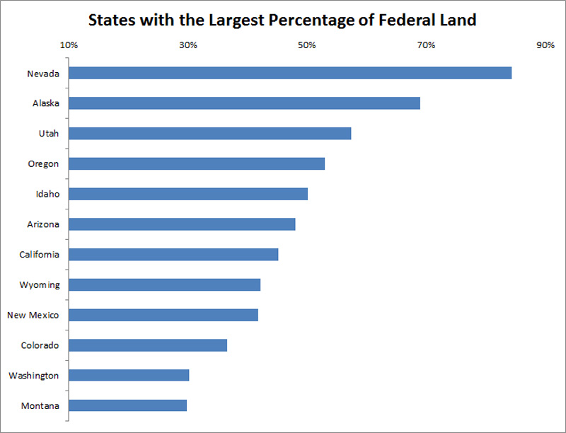 States by Percent of Federal Land