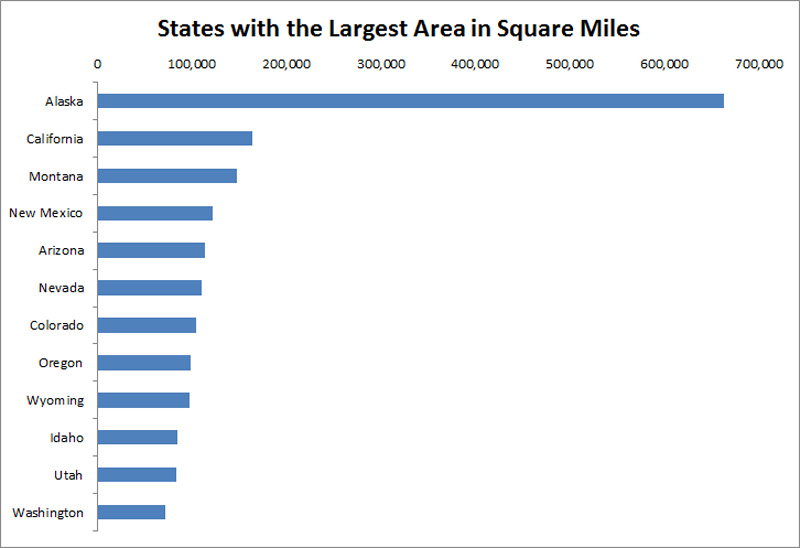 States by Square Miles