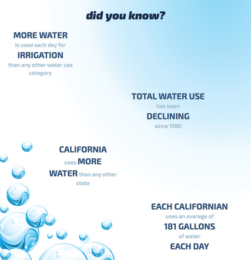 USGS Calif Water Use Overview
