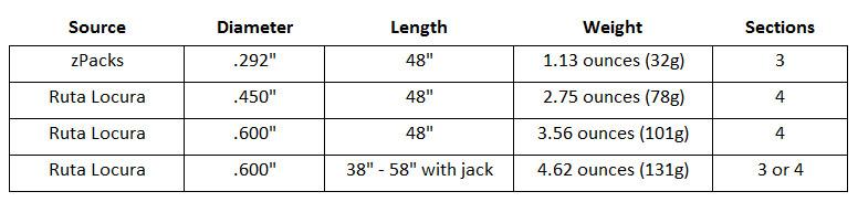 Carbon Fiber tent pole comparison table