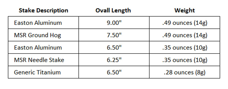 Comparison Table of Various Tent Stakes