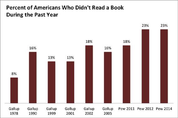 Pew Reader Poll