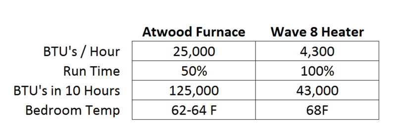 BTU use: Atwood Furnace vs. Wave 8 Heater