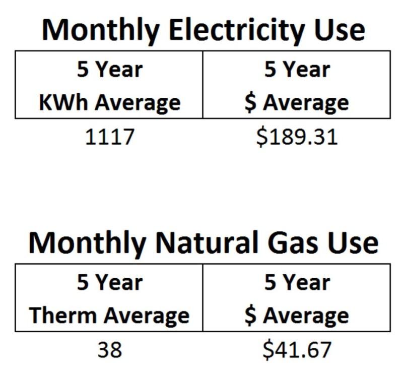 baseline energy use