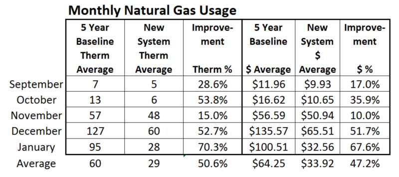 Feb 2016 Gas Usage