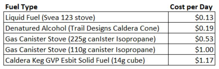 Fuel Cost Table