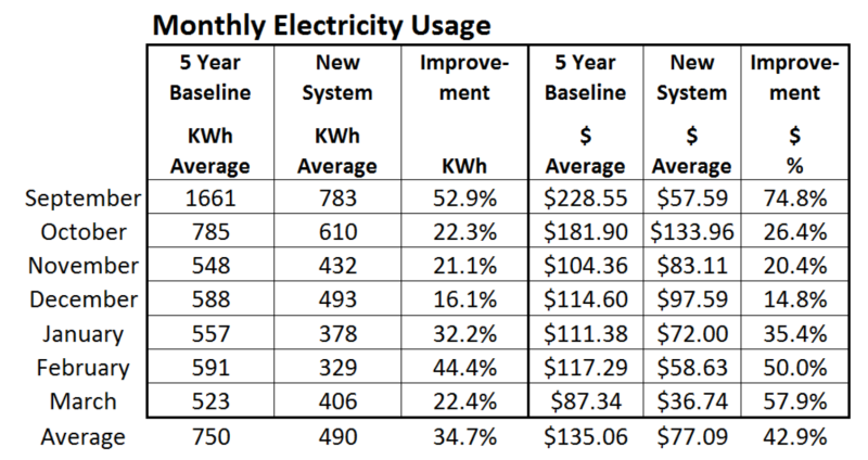 Electricity Usage month 7