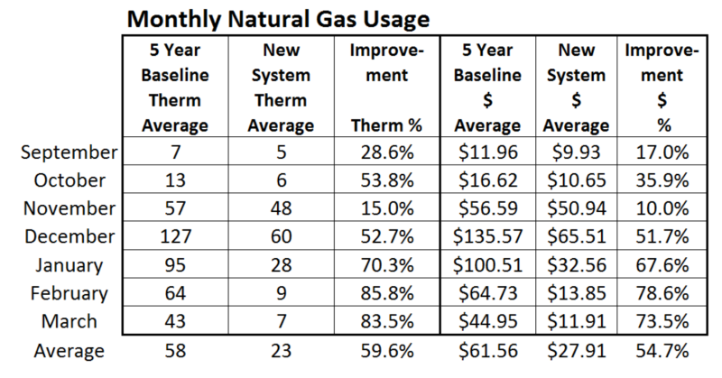 Natural Gas Usage month 7