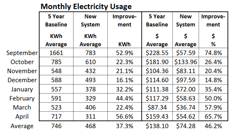 month 8 elec use