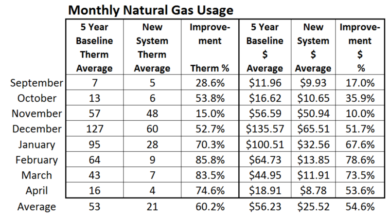 month 8 gas use