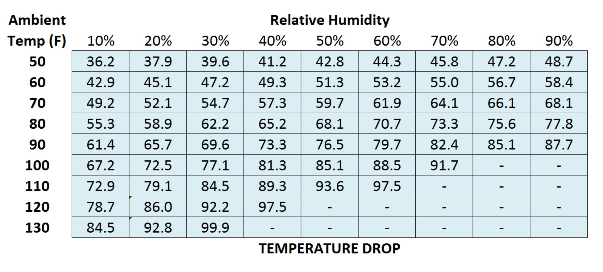 Evaporative Cooler Temperature Drop Chart