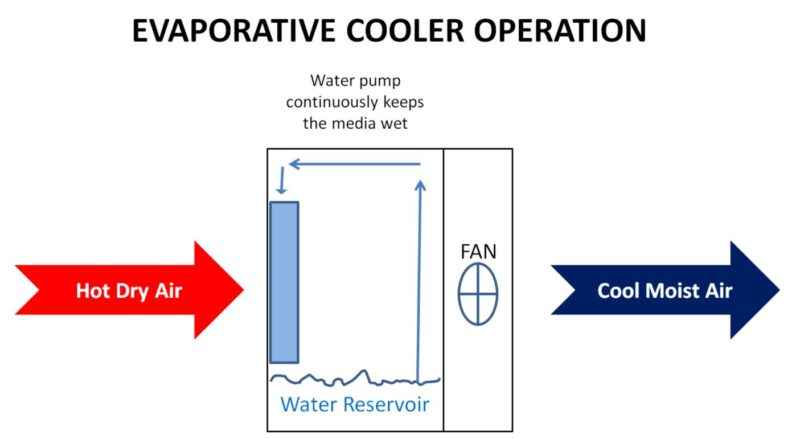 how-an-evaporative-cooler-works