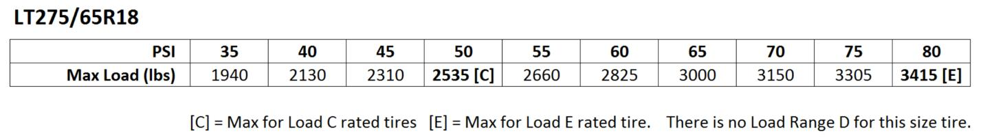 lt275-65r18-pressure-load-chart