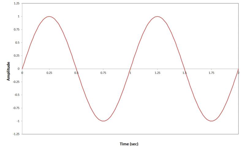 Excel sine wave