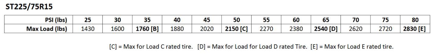 st225-75r15-load-pressure-chart
