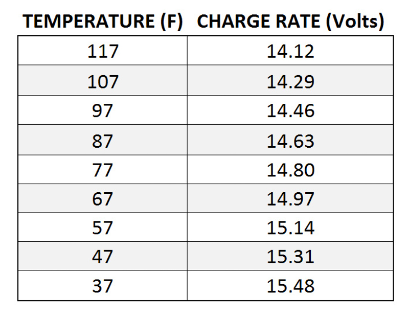 Trojan Battery charge rates correct for ambient temperature