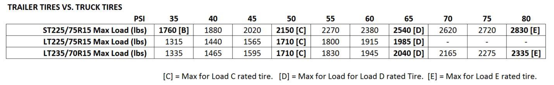 trailer-vs-truck-tires